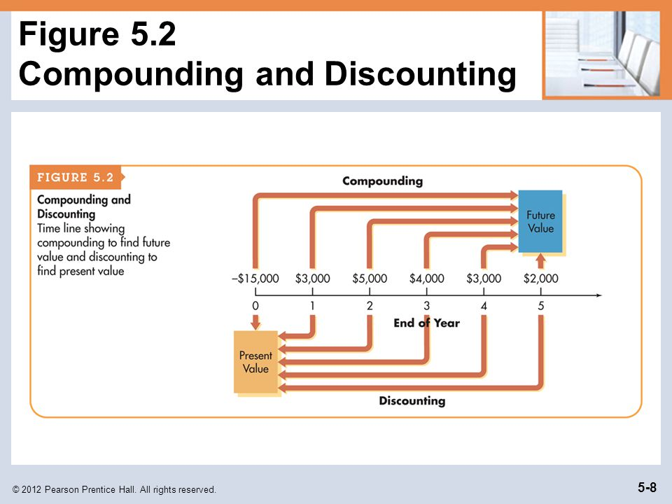 © 2012 Pearson Prentice Hall. All rights reserved. 5-8 Figure 5.2 Compounding and Discounting