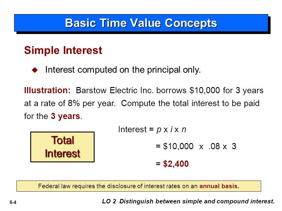 6-15 $25,000 Future ValueFactorPresent Value x.63552= $15,888 Present Value of a Single Sum What factor.