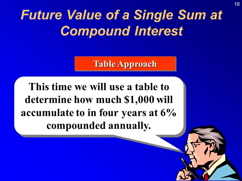 10 Table Approach Future Value of a Single Sum at Compound Interest This time we will use a table to determine how much $1,000 will accumulate to in four years at 6% compounded annually.