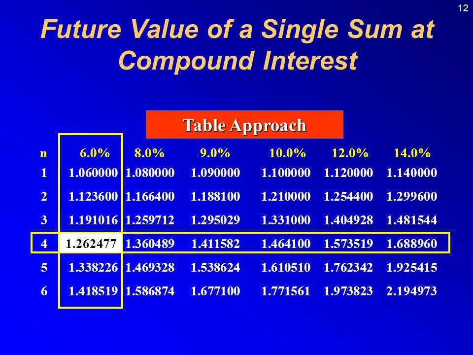 12 Table Approach n 6.0% 8.0% 9.0% 10.0% 12.0% 14.0% 11.0600001.0800001.0900001.1000001.1200001.140000 21.1236001.1664001.1881001.2100001.2544001.2996