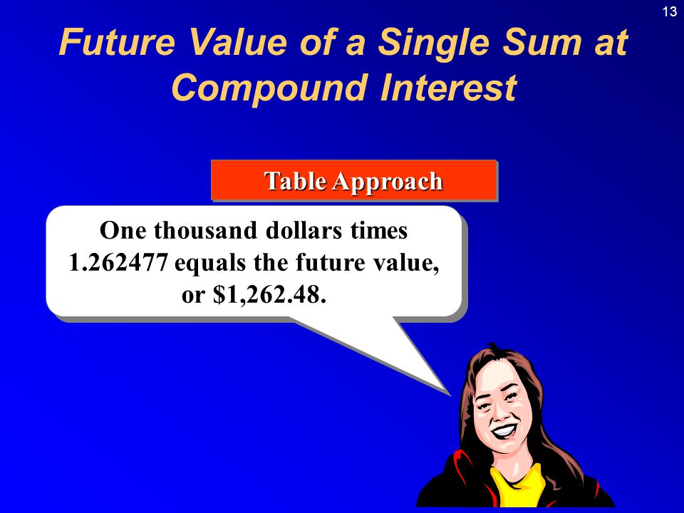 13 Table Approach One thousand dollars times 1.262477 equals the future value, or $1,262.48. Future Value of a Single Sum at Compound Interest