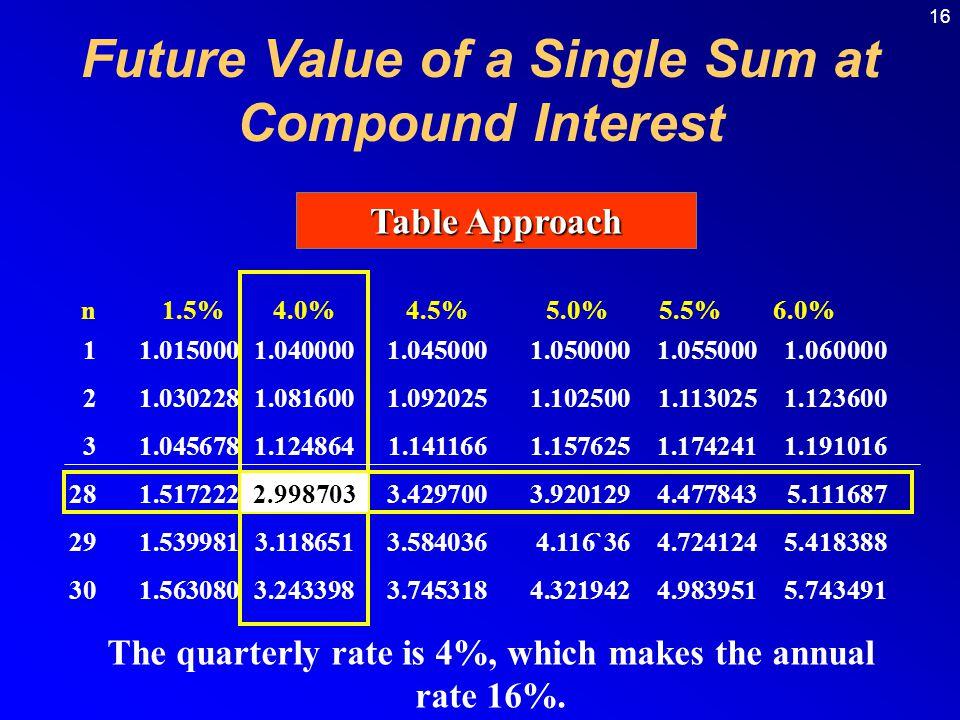 16 Table Approach n 1.5% 4.0% 4.5% 5.0% 5.5% 6.0% 11.0150001.0400001.0450001.0500001.0550001.060000 21.0302281.0816001.0920251.1025001.1130251.123600