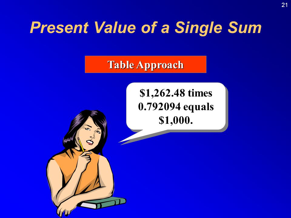 21 Table Approach $1,262.48 times 0.792094 equals $1,000. Present Value of a Single Sum