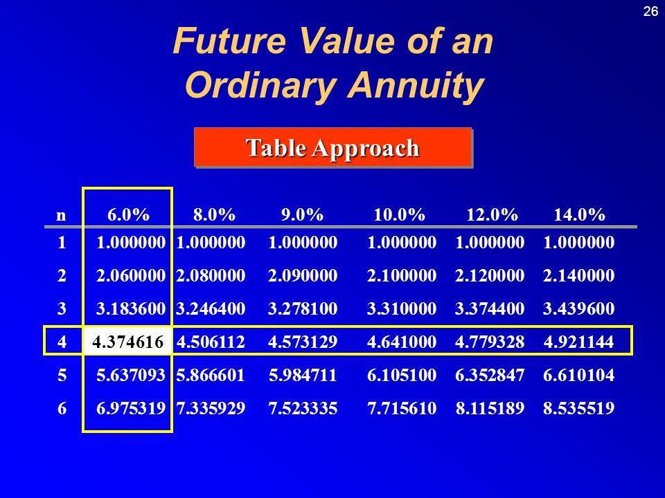 26 Table Approach n 6.0% 8.0% 9.0% 10.0% 12.0% 14.0% 11.0000001.0000001.0000001.0000001.0000001.000000 22.0600002.0800002.0900002.1000002.1200002.1400