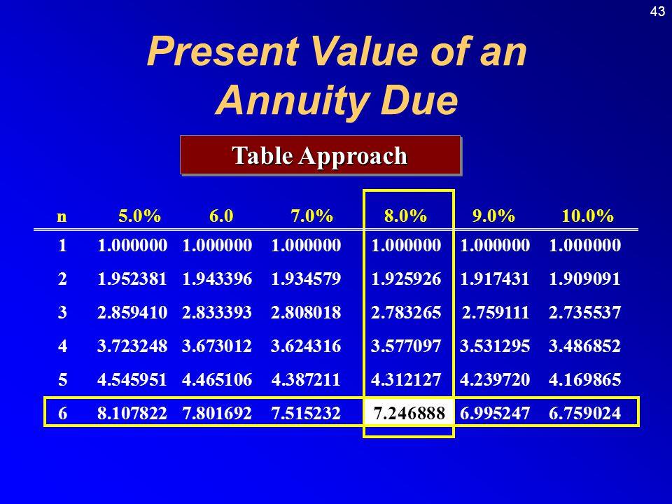 43 Table Approach n 5.0% 6.0 7.0% 8.0% 9.0% 10.0% 11.0000001.0000001.0000001.0000001.0000001.000000 21.9523811.9433961.9345791.9259261.9174311.909091
