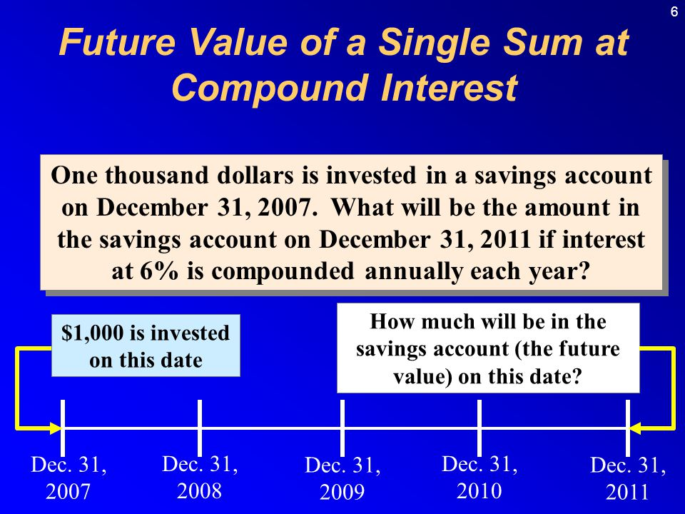 6 One thousand dollars is invested in a savings account on December 31, 2007.