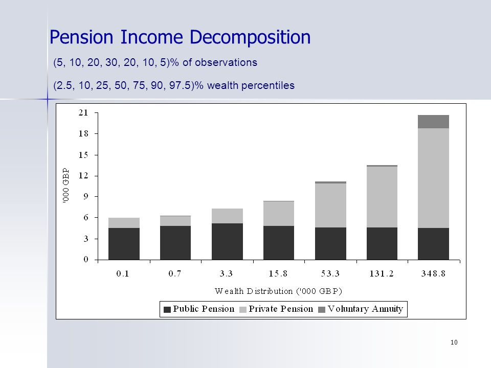 10 Pension Income Decomposition (5, 10, 20, 30, 20, 10, 5)% of observations (2.5, 10, 25, 50, 75, 90, 97.5)% wealth percentiles