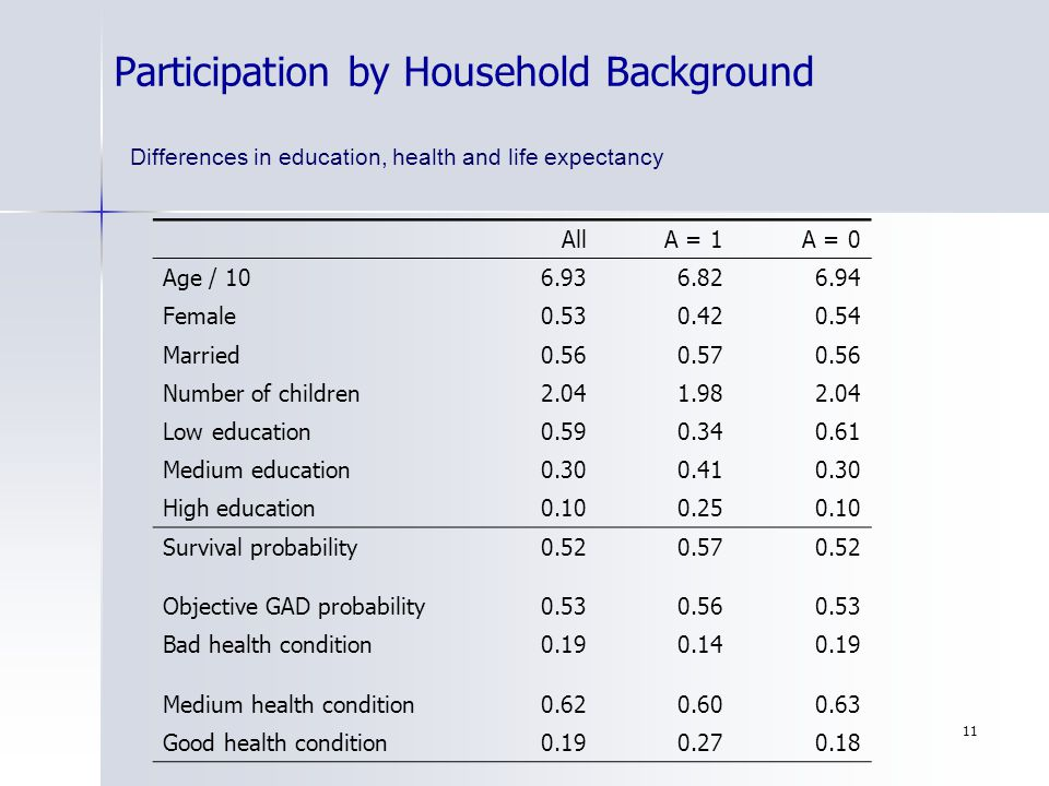 11 Participation by Household Background Differences in education, health and life expectancy AllA = 1A = 0 Age / 106.936.826.94 Female0.530.420.54 Ma