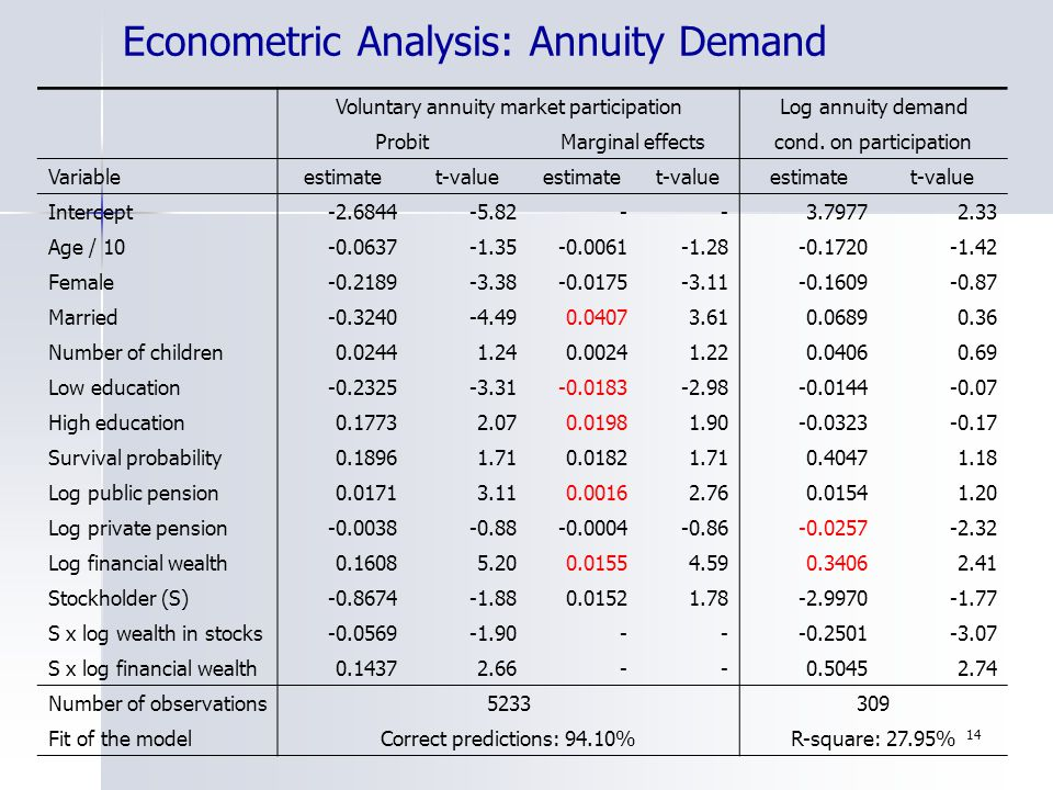 14 Econometric Analysis: Annuity Demand Voluntary annuity market participationLog annuity demand ProbitMarginal effectscond. on participation Variable