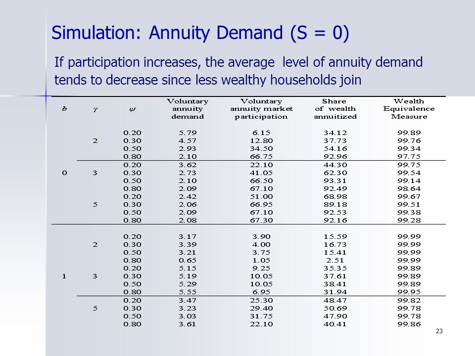 23 Simulation: Annuity Demand (S = 0) If participation increases, the average level of annuity demand tends to decrease since less wealthy households
