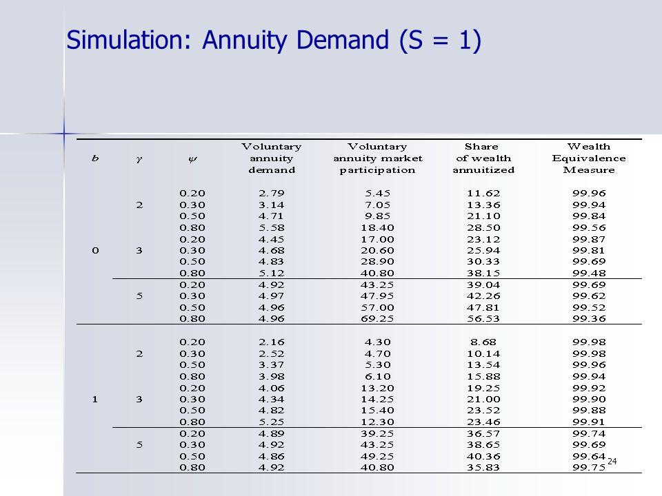 24 Simulation: Annuity Demand (S = 1)