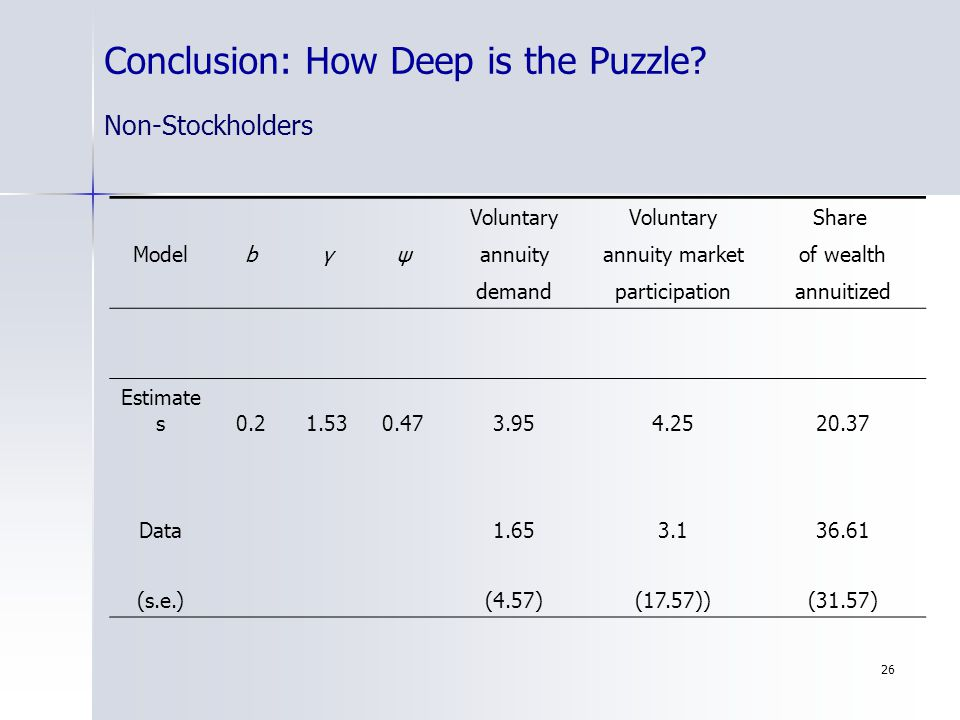26 Conclusion: How Deep is the Puzzle? Non-Stockholders Voluntary Share Modelbγψannuityannuity marketof wealth demandparticipationannuitized Estimate