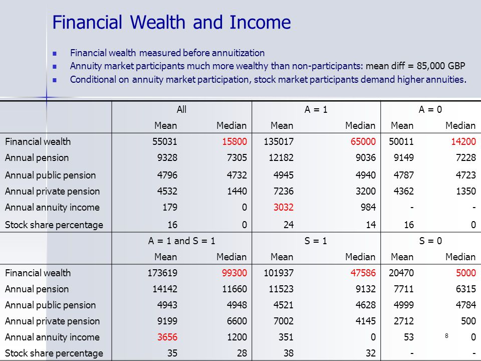 8 Financial Wealth and Income Financial wealth measured before annuitization Annuity market participants much more wealthy than non-participants: mean