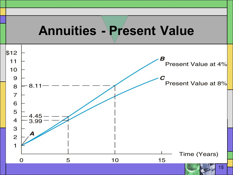 15 Annuities - Present Value