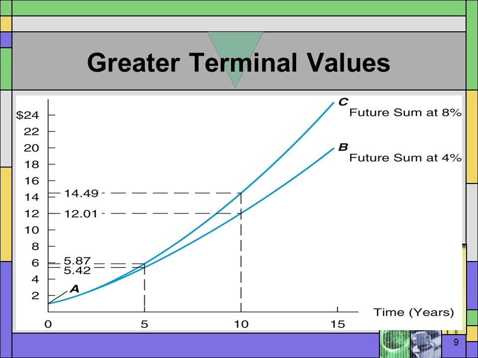 20 Present Value of an Annuity  The unknown: PV  The givens: –FV = 0 –PMT = 1,000 –N = 20 –I = 6 The answer: $11,470