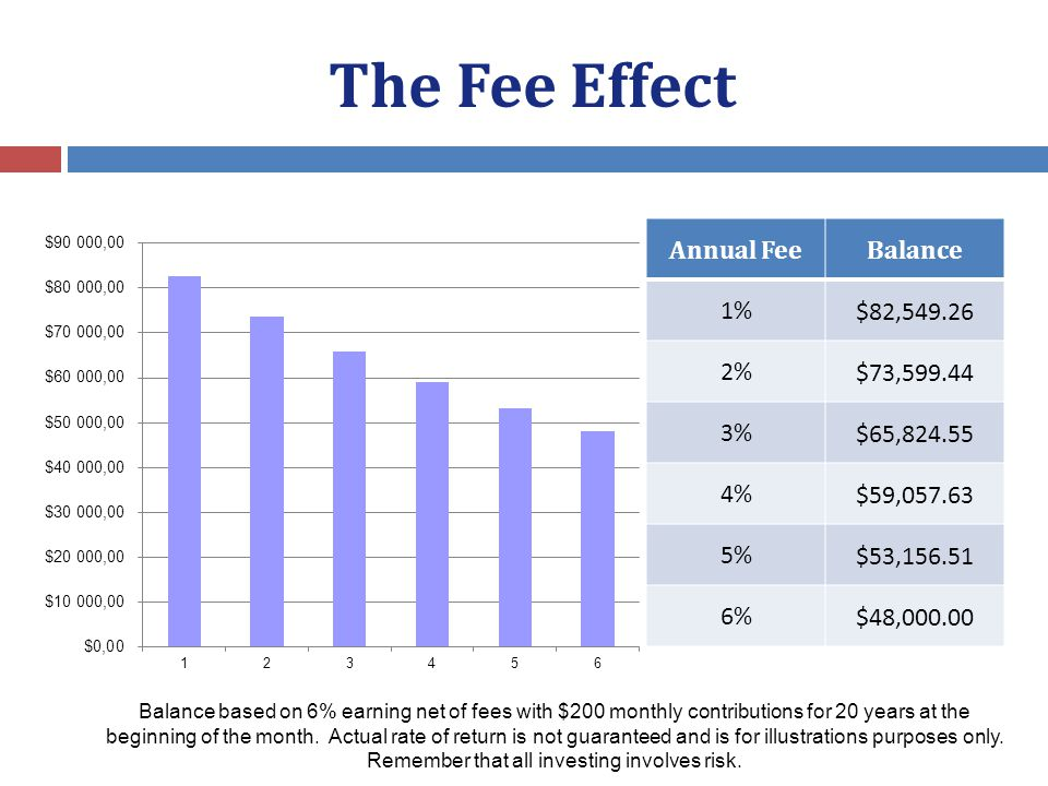 The Fee Effect Annual FeeBalance 1%$82,549.26 2%$73,599.44 3%$65,824.55 4%$59,057.63 5%$53,156.51 6%$48,000.00 Balance based on 6% earning net of fees with $200 monthly contributions for 20 years at the beginning of the month.