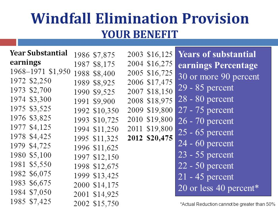 Windfall Elimination Provision YOUR BENEFIT Year Substantial earnings 1968–1971 $1,950 1972 $2,250 1973 $2,700 1974 $3,300 1975 $3,525 1976 $3,825 1977 $4,125 1978 $4,425 1979 $4,725 1980 $5,100 1981 $5,550 1982 $6,075 1983 $6,675 1984 $7,050 1985 $7,425 1986 $7,875 1987 $8,175 1988 $8,400 1989 $8,925 1990 $9,525 1991 $9,900 1992 $10,350 1993 $10,725 1994 $11,250 1995 $11,325 1996 $11,625 1997 $12,150 1998 $12,675 1999 $13,425 2000 $14,175 2001 $14,925 2002 $15,750 2003 $16,125 2004 $16,275 2005 $16,725 2006 $17,475 2007 $18,150 2008 $18,975 2009 $19,800 2010 $19,800 2011 $19,800 2012 $20,475 Years of substantial earnings Percentage 30 or more 90 percent 29 - 85 percent 28 - 80 percent 27 - 75 percent 26 - 70 percent 25 - 65 percent 24 - 60 percent 23 - 55 percent 22 - 50 percent 21 - 45 percent 20 or less 40 percent* *Actual Reduction cannot be greater than 50%