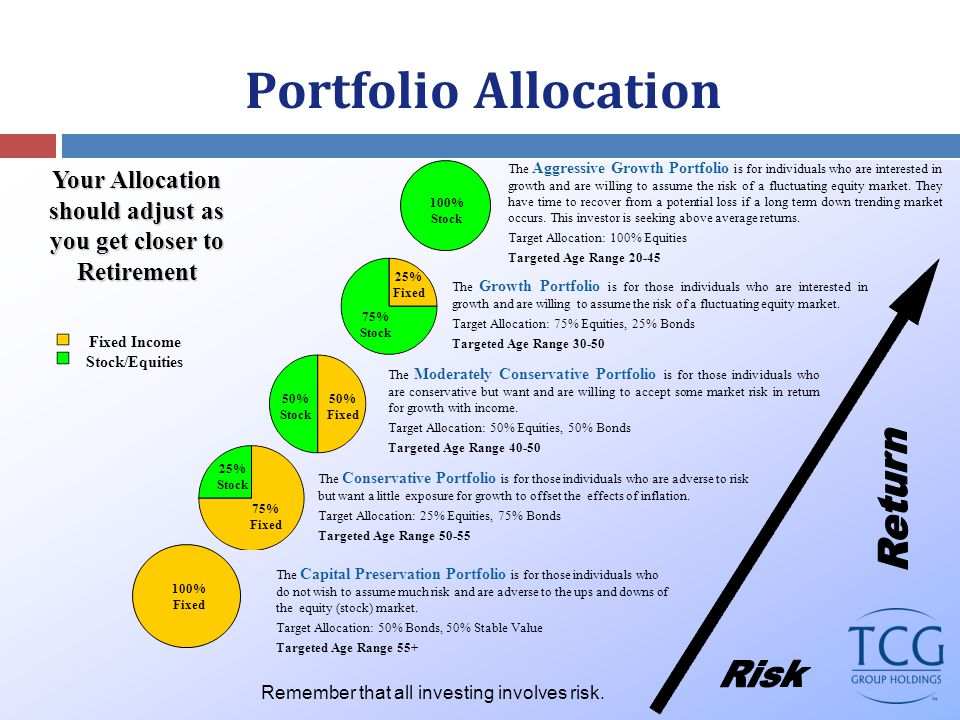 Portfolio Allocation The Capital Preservation Portfolio is for those individuals who do not wish to assume much risk and are adverse to the ups and downs of the equity (stock) market.