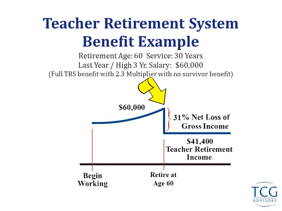 Windfall Elimination Provision YOUR BENEFIT  Does NOT reduce TRS Pension Benefit  Effects employees who are eligible for their OWN government/state pension and Social Security  Uses a factor to calculate your SS benefit income based on 'Years of Substantial Earnings'  Different than 'Service Credits' under SS