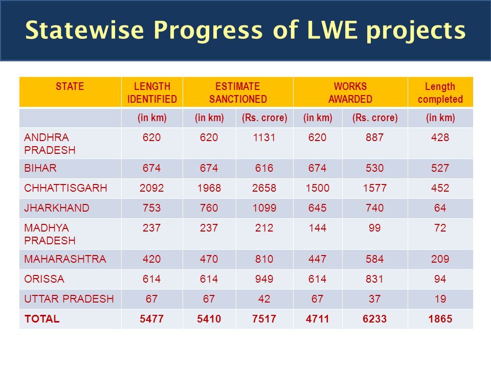 STATELENGTH IDENTIFIED ESTIMATE SANCTIONED WORKS AWARDED Length completed (in km) (Rs.