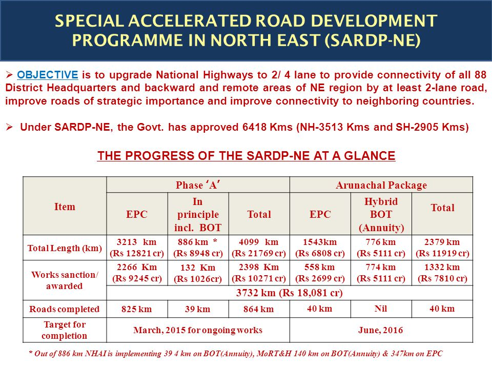 * Out of 886 km NHAI is implementing 39 4 km on BOT(Annuity), MoRT&H 140 km on BOT(Annuity) & 347km on EPC SPECIAL ACCELERATED ROAD DEVELOPMENT PROGRAMME IN NORTH EAST (SARDP-NE) Item Phase 'A'Arunachal Package EPC In principle incl.