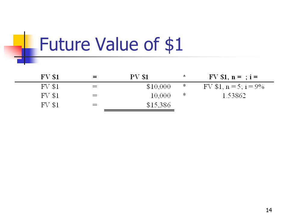 14 Future Value of $1