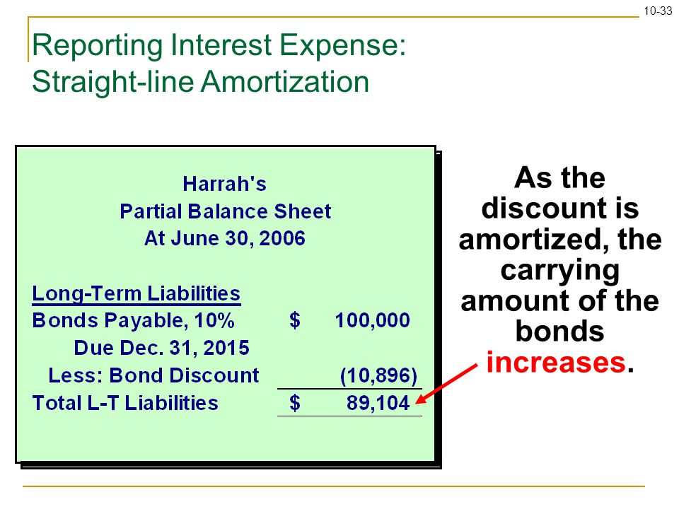 10-33 Reporting Interest Expense: Straight-line Amortization As the discount is amortized, the carrying amount of the bonds increases.