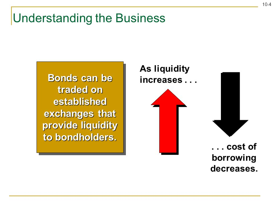 10-4 Understanding the Business As liquidity increases...... cost of borrowing decreases. Bonds can be traded on established exchanges that provide li