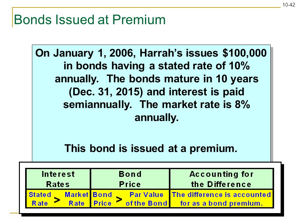 10-42 Bonds Issued at Premium On January 1, 2006, Harrah's issues $100,000 in bonds having a stated rate of 10% annually. The bonds mature in 10 years