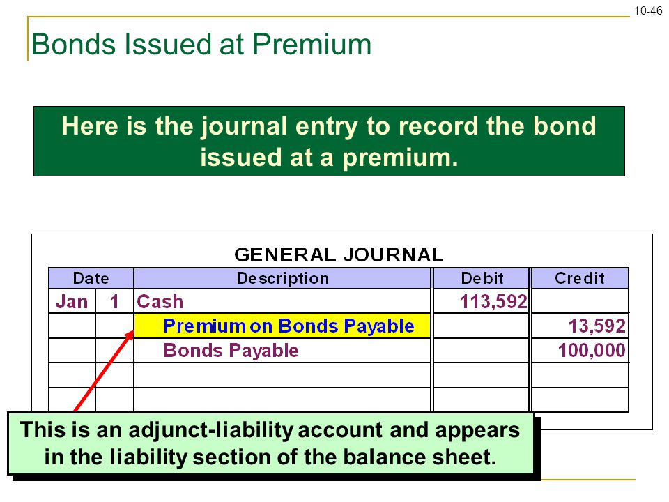 10-46 Bonds Issued at Premium This is an adjunct-liability account and appears in the liability section of the balance sheet. Here is the journal entr