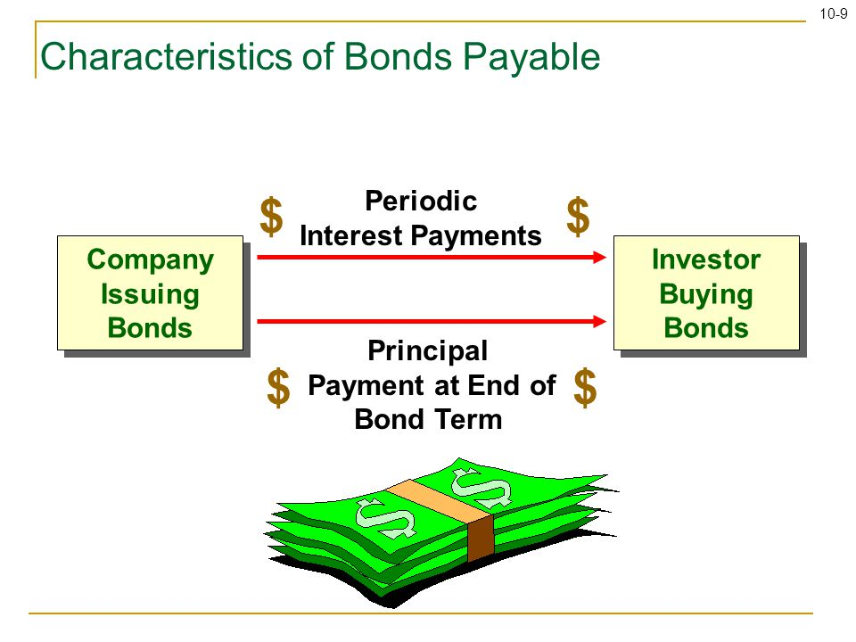 10-9 Characteristics of Bonds Payable Periodic Interest Payments $$ Principal Payment at End of Bond Term $$ Company Issuing Bonds Investor Buying Bon