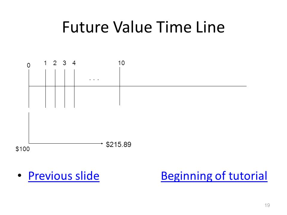 Future Value Time Line Previous slideBeginning of tutorial Previous slideBeginning of tutorial 19 0 123410 $215.89 $100...
