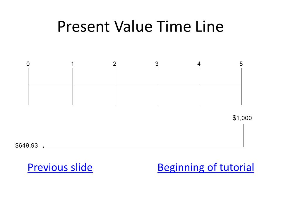 Present Value Time Line Previous slideBeginning of tutorial 012345 $ 1,000 $649.93