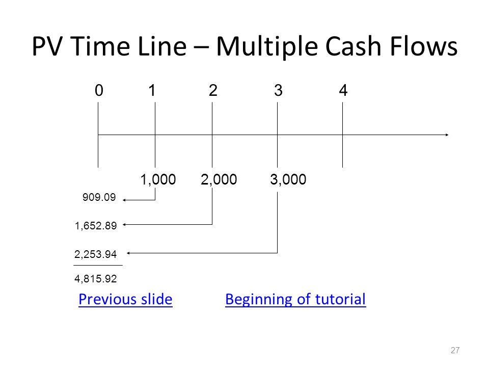 PV Time Line – Multiple Cash Flows Previous slideBeginning of tutorial 27 01234 1,0002,0003,000 909.09 1,652.89 2,253.94 4,815.92