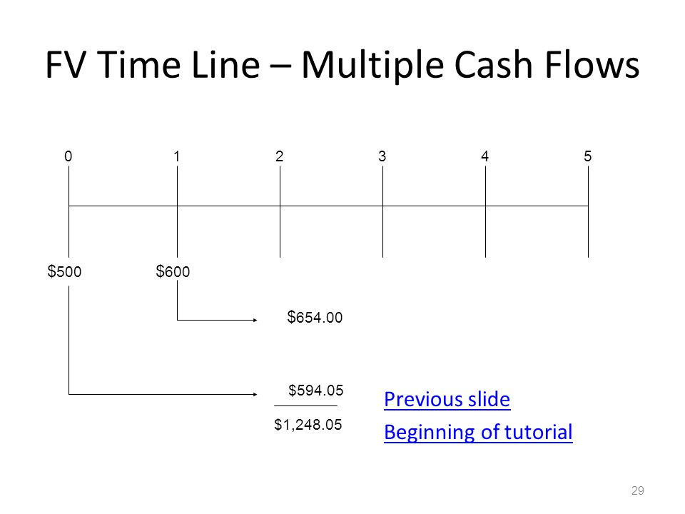 FV Time Line – Multiple Cash Flows Previous slide Beginning of tutorial 29 $ 500 012345 $ 600 $ 654.00 $594.05 $1,248.05