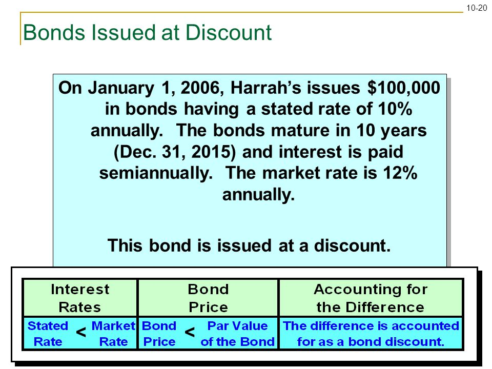 10-20 Bonds Issued at Discount On January 1, 2006, Harrah's issues $100,000 in bonds having a stated rate of 10% annually.