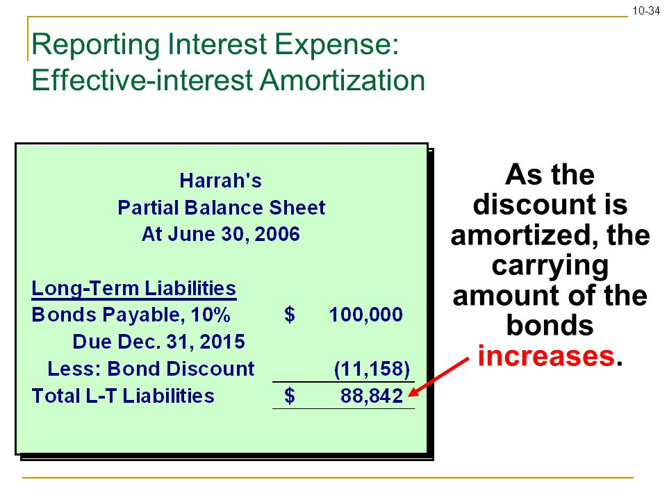 10-34 Reporting Interest Expense: Effective-interest Amortization As the discount is amortized, the carrying amount of the bonds increases.