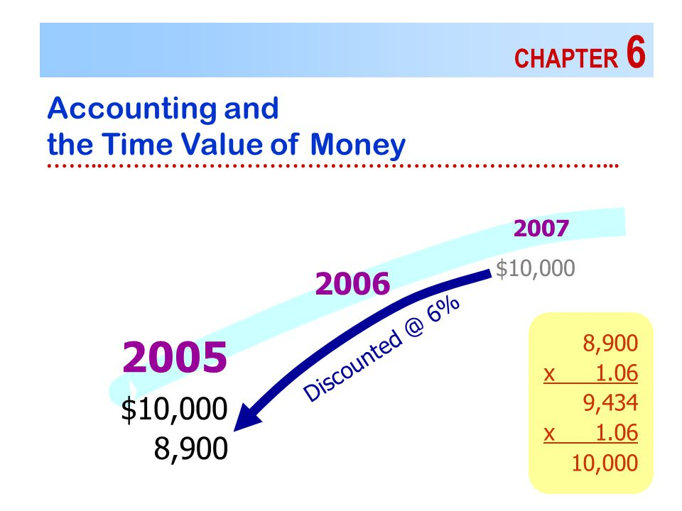 8,900 x1.06 9,434 x1.06 10,000 CHAPTER 6 Accounting and the Time Value of Money ……..…………………………………………………………...