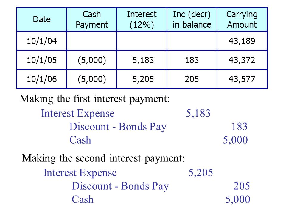 Making the first interest payment: Interest Expense5,183 Discount - Bonds Pay183 Cash5,000 Making the second interest payment: Interest Expense5,205 Discount - Bonds Pay205 Cash5,000 Date Cash Payment Interest (12%) Inc (decr) in balance Carrying Amount 10/1/04 43,189 10/1/05(5,000) 5,18318343,372 10/1/06(5,000) 5,20520543,577