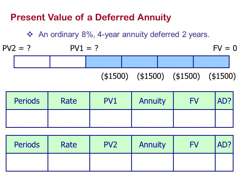 Present Value of a Deferred Annuity  An ordinary 8%, 4-year annuity deferred 2 years.