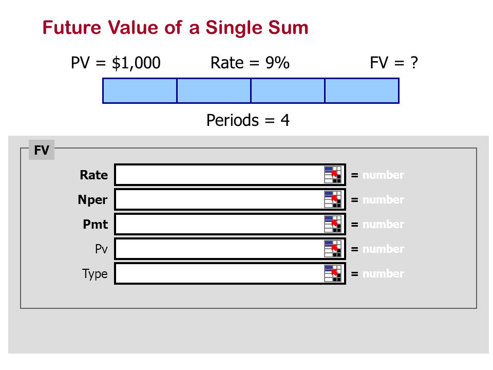 Future Value of a Single Sum PV = $1,000 Rate = 9% Periods = 4 FV = .