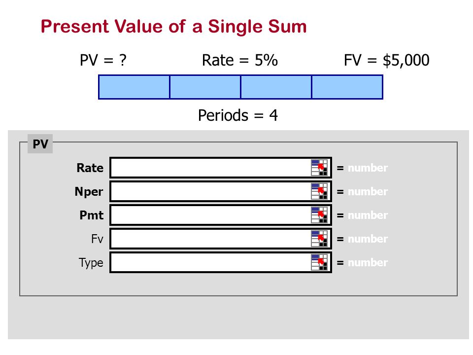 Present Value of a Single Sum PV = .