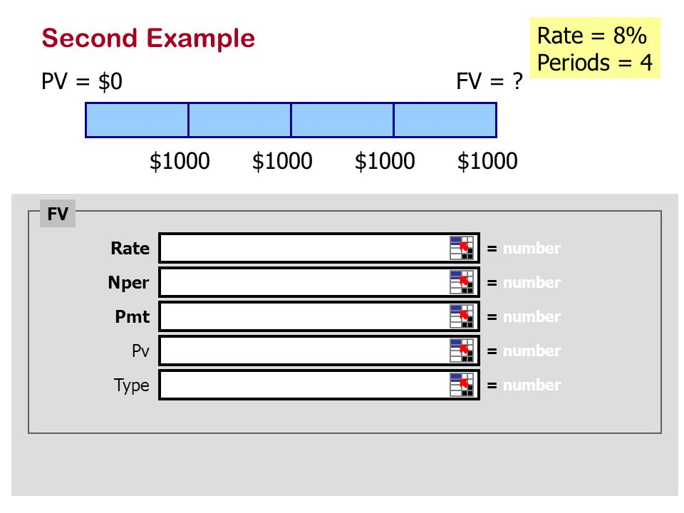 Second Example PV = $0 Rate = 8% Periods = 4 FV = .