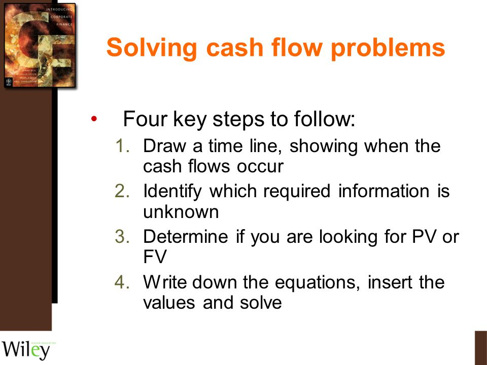 Solving cash flow problems Four key steps to follow: 1.Draw a time line, showing when the cash flows occur 2.Identify which required information is un