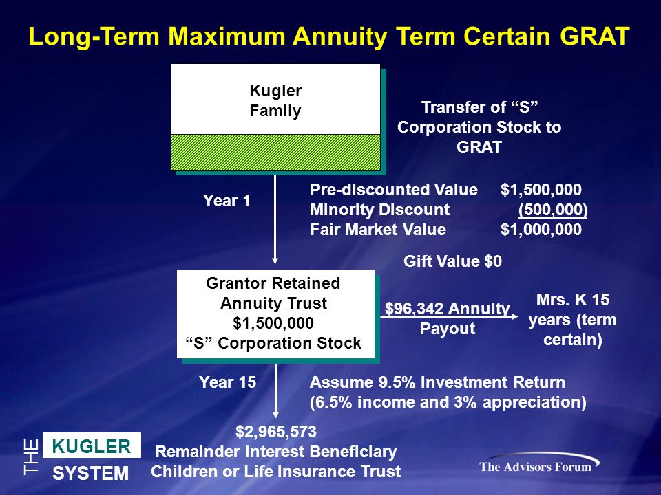KUGLER SYSTEM THE Transfer of S Corporation Stock to GRAT Long-Term Maximum Annuity Term Certain GRAT $2,965,573 Remainder Interest Beneficiary Children or Life Insurance Trust Mrs.