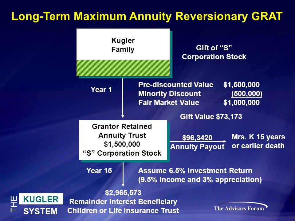 KUGLER SYSTEM THE Gift of S Corporation Stock Long-Term Maximum Annuity Reversionary GRAT Grantor Retained Annuity Trust $1,500,000 S Corporation Stock $2,965,573 Remainder Interest Beneficiary Children or Life Insurance Trust Mrs.