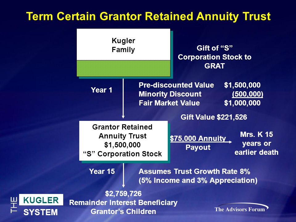 KUGLER SYSTEM THE Gift of S Corporation Stock to GRAT Term Certain Grantor Retained Annuity Trust $2,759,726 Remainder Interest Beneficiary Grantor's Children Mrs.