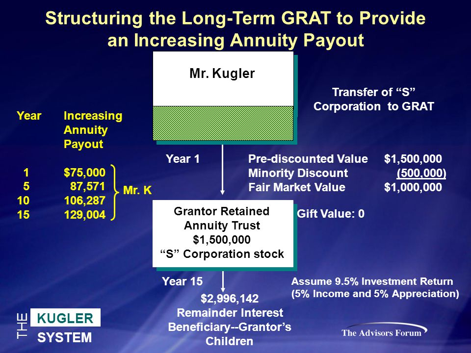 KUGLER SYSTEM THE Structuring the Long-Term GRAT to Provide an Increasing Annuity Payout Transfer of S Corporation to GRAT Grantor Retained Annuity Trust $1,500,000 S Corporation stock $2,996,142 Remainder Interest Beneficiary--Grantor's Children Year 1 Year 15 Mr.