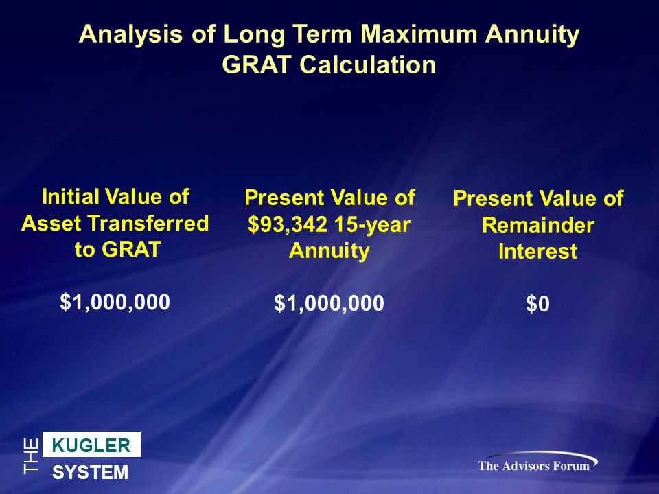 KUGLER SYSTEM THE Analysis of Long Term Maximum Annuity GRAT Calculation Initial Value of Asset Transferred to GRAT $1,000,000 Present Value of $93,342 15-year Annuity $1,000,000 Present Value of Remainder Interest $0