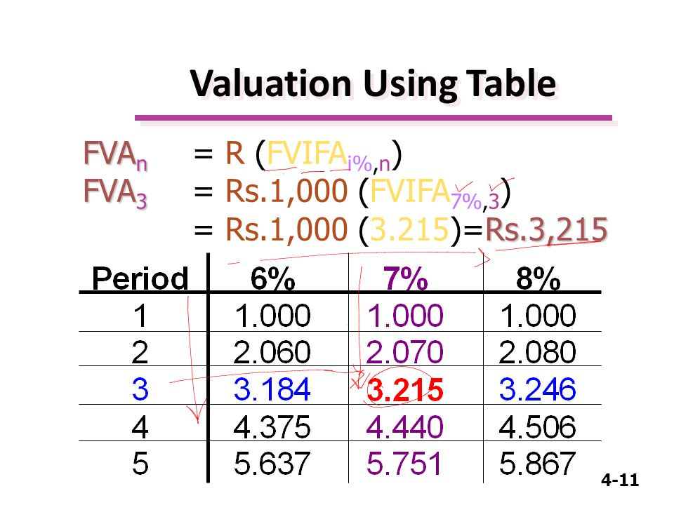 4-11 FVA n FVA 3 Rs.3,215 FVA n = R (FVIFA i%,n ) FVA 3 = Rs.1,000 (FVIFA 7%,3 ) = Rs.1,000 (3.215)=Rs.3,215 Valuation Using Table